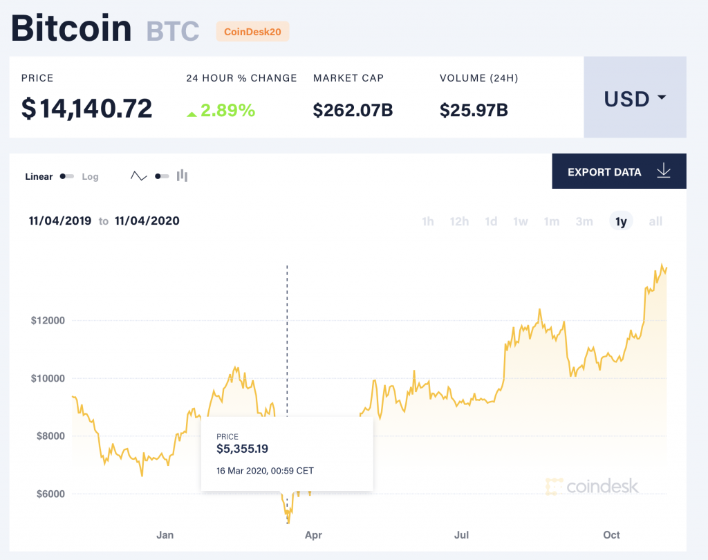 investiții alternative bitcoin