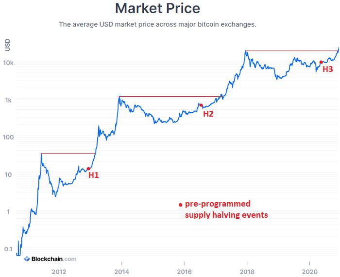 Care este marja maximă pentru a tranzacționa bitcoin